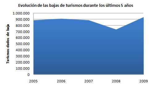 Evolución de la baja de turismos durante los últimos 5 años