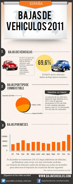 Infografía sobre la baja de vehículos de 2011