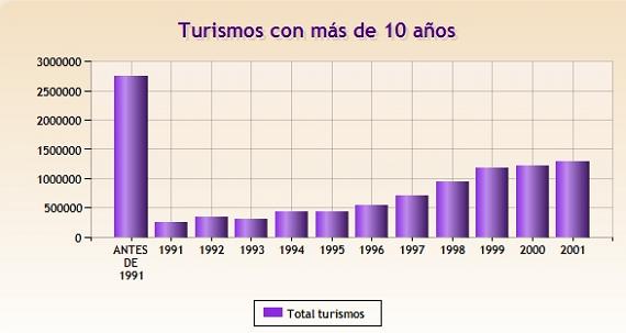 turismos con mas de 10 años