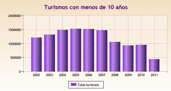 turismos con menos de 10 años