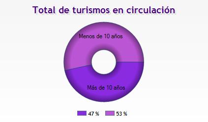 total de turismos en circulación