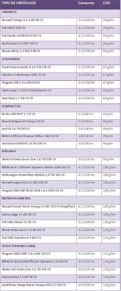 Tabla de vehículos del Plan PIVE2